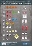 Dangerous Goods Wall Chart